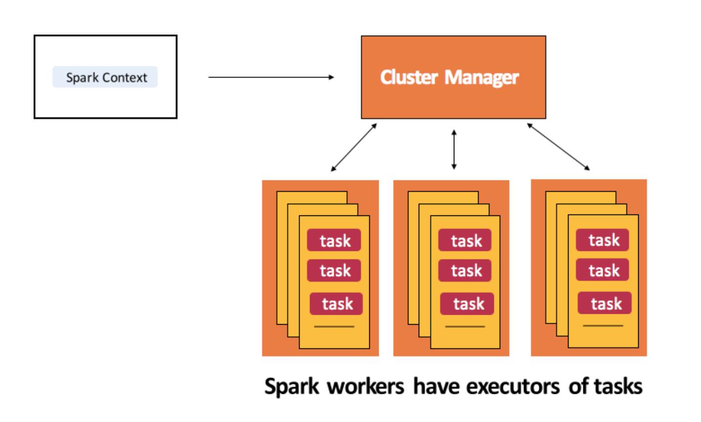 Processing streams of data with Apache Kafka and Spark: <br